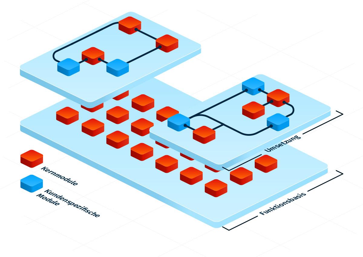 Grafik, die den modularen Aufbau von InnoMES verdeutlicht